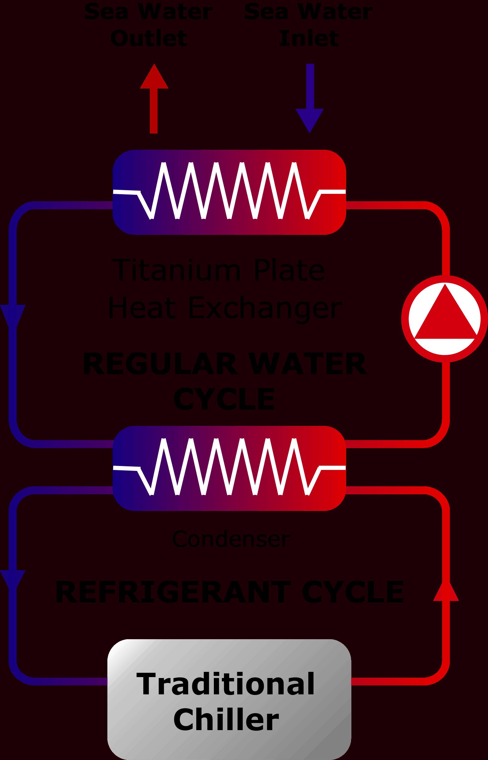 sea water condensation scheme